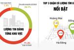 Nhà đất Hà Nội: Cung giảm khiến giá tăng